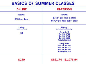 GSU+increases+online+course+offerings+for+summer