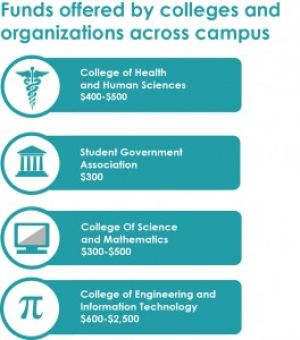 Colleges provide funding for students