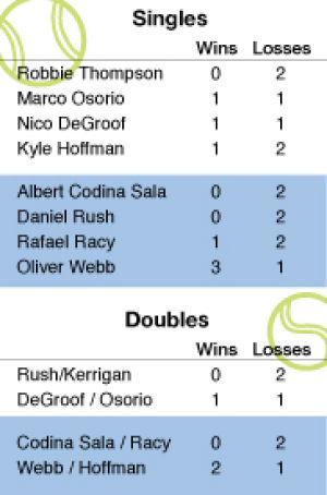 Tennis%3A+GSU+progresses+through+third+tournament