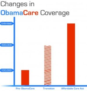 Affordable Health Care Act explained