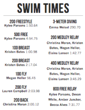Swimming and diving breaks 11 school records