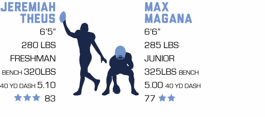 Theus+and+Magana+commit+to+Southern