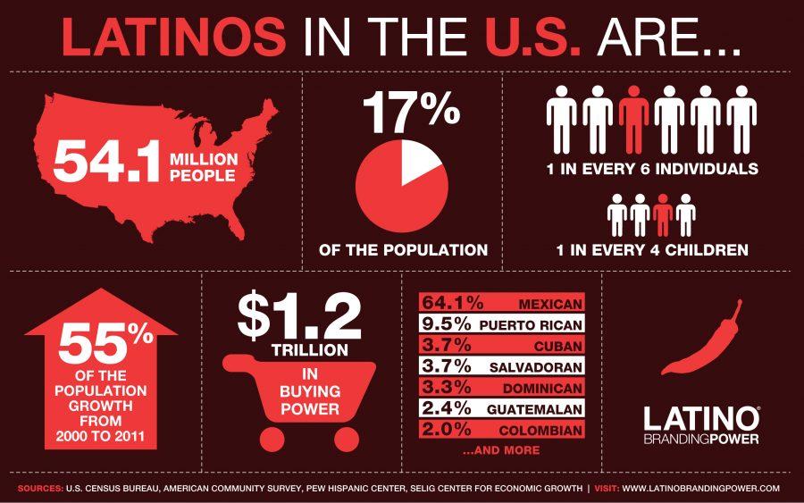 Latino+Heritage+Month+begins+Thursday