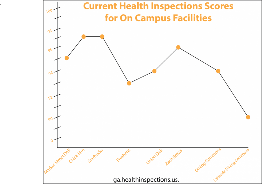 Chick-fil-A and Starbucks have the highest health inspection score for an on campus facility while Lakeside Dining Commons has the lowest score at 90.