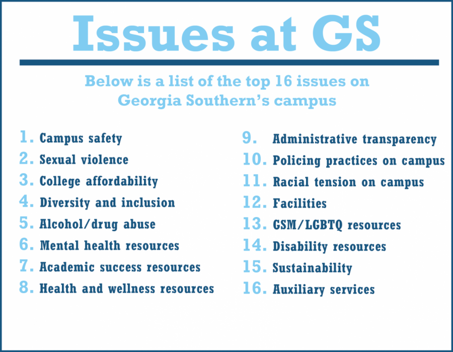 This is a list of the Top 16 issues that GS feel like should be addressed by the SGA and other campus officials.