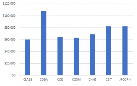 COBA, CEIT and JPCOH have the highest average salaries for faculty.