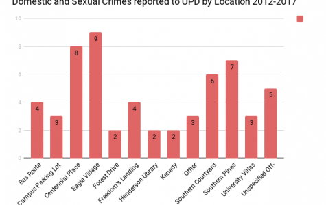 Confronting the stigma: A review of domestic and sexual violence on GS's Campus