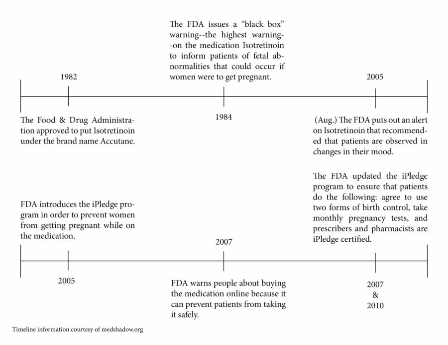 timeline_acne.png