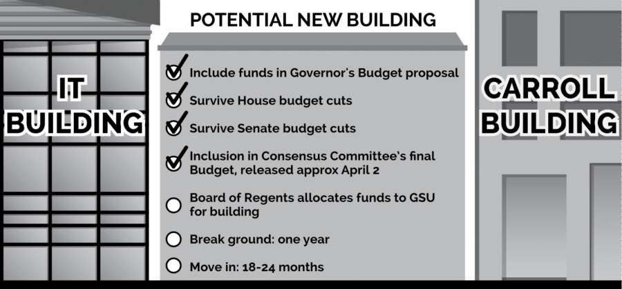2016 State Budget gives funding for new building on campus