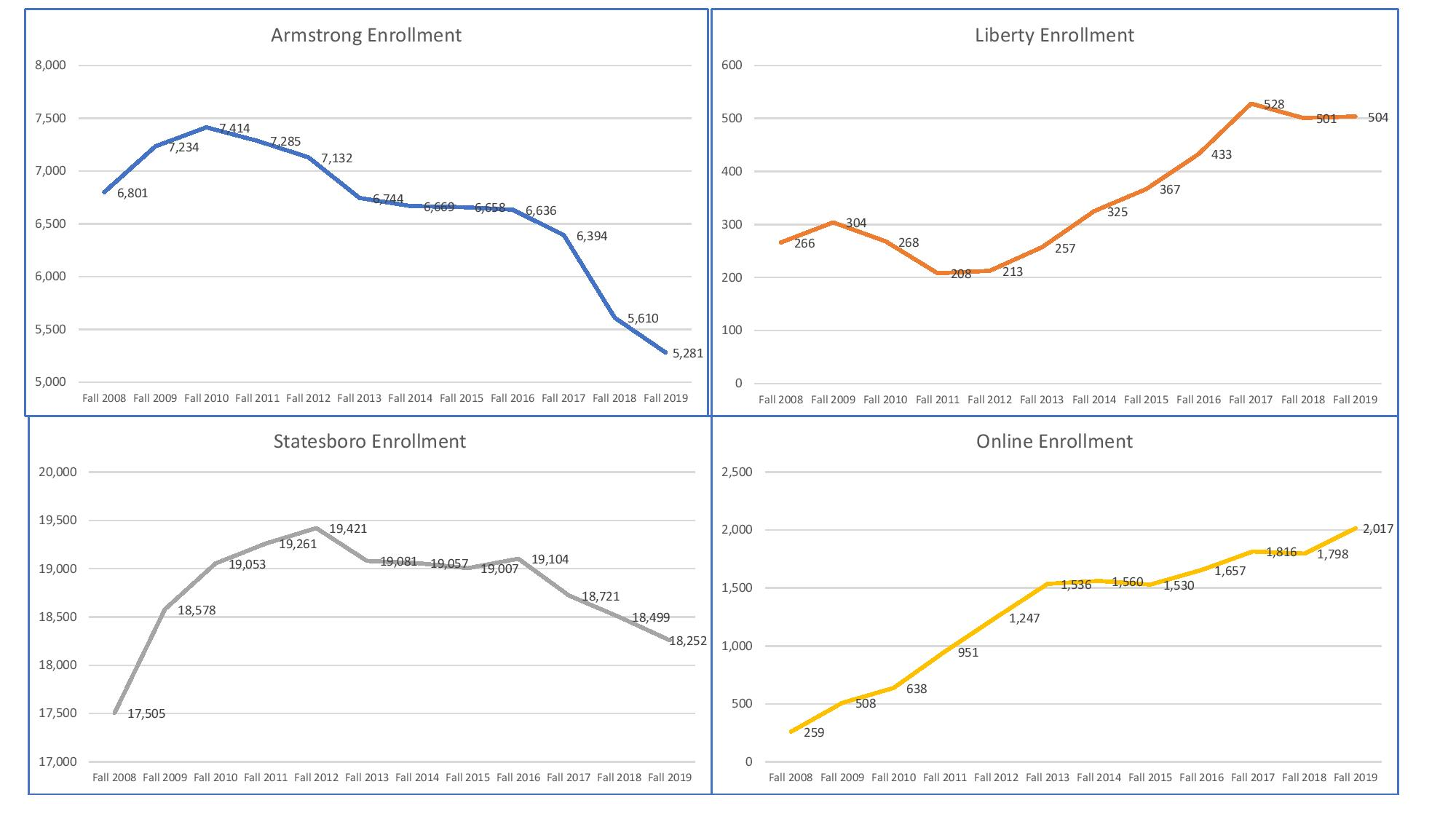 Fall 2019 Enrollment By Campus Graphs-page-001
