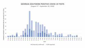 Georgia Southern announces 54 positive COVID-19 cases during fifth week