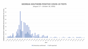 Georgia Southern announces 19 positive COVID-19 cases during ninth week