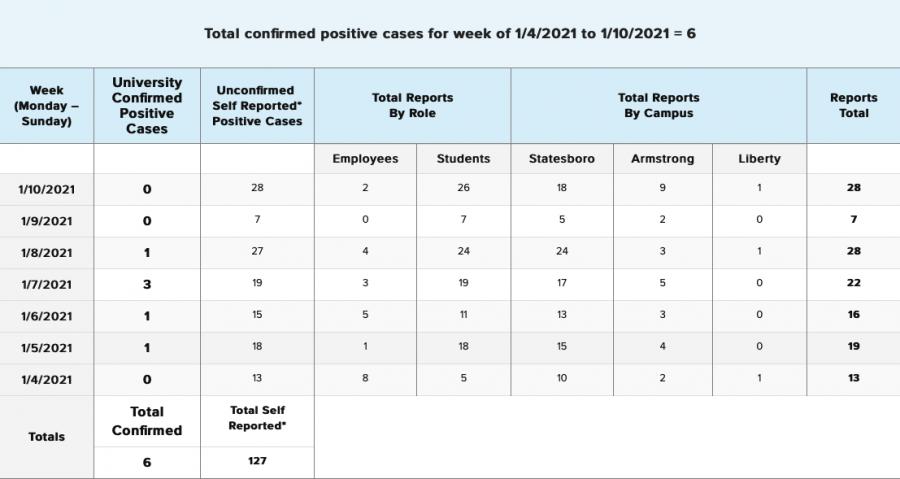 COVID-19 Reports 1/4-1/10