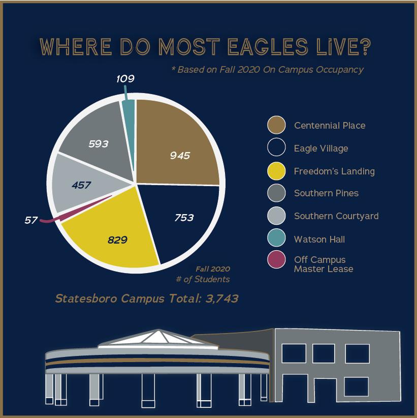 Where Do Most Eagles Live?