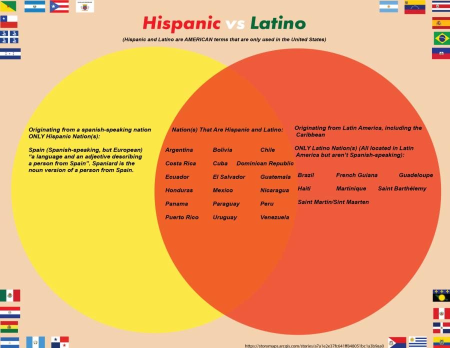 Hispanic vs Latino