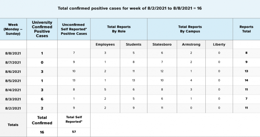 Georgia+Southern+announces+73+positive+COVID-19+cases+in+week+before+classes