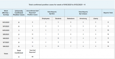 The Georgia Southern University COVID-19 Statistics from Sept. 6 to Sept. 12