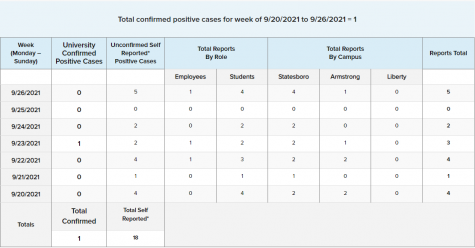 The Georgia Southern University COVID-19 Statistics from Sept. 20 to Sept. 26