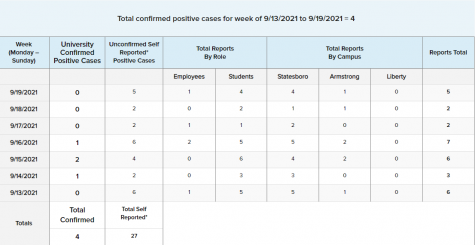 The Georgia Southern University COVID-19 Statistics from Sept. 13 to Sept. 19