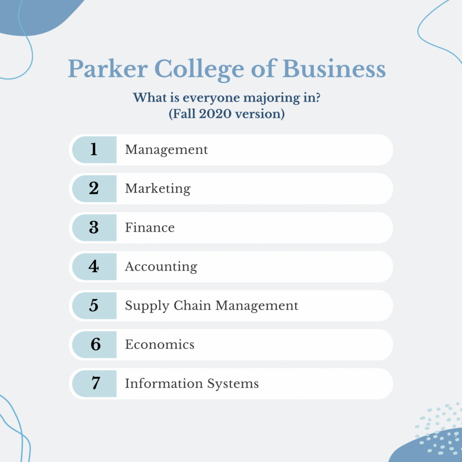Parker+College+of+Business
