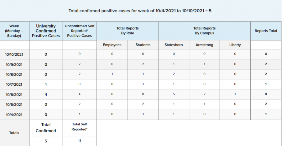 The Georgia Southern University COVID-19 Statistics from Oct 4 to Oct. 10