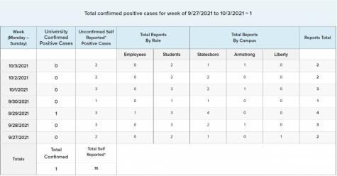 WEEKLY UPDATE: GSU's COVID-19 Numbers