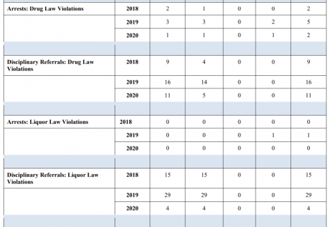 Armstrong Drug and Liquor Violations Courtesy of the Office of Public Safety
